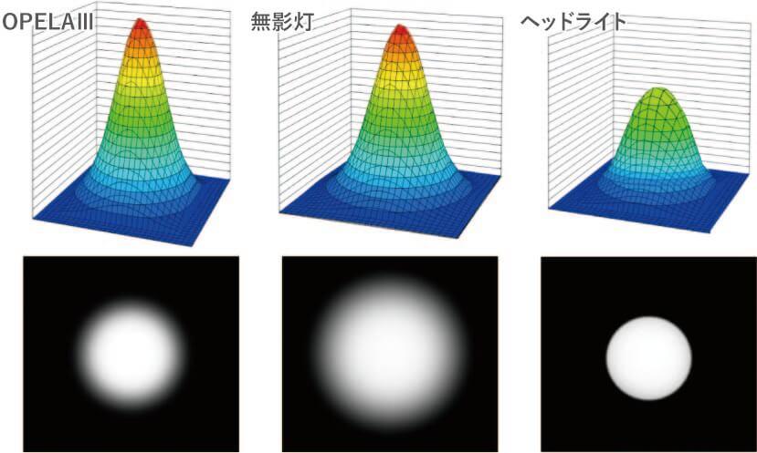 光学的仕様の比較イメージ